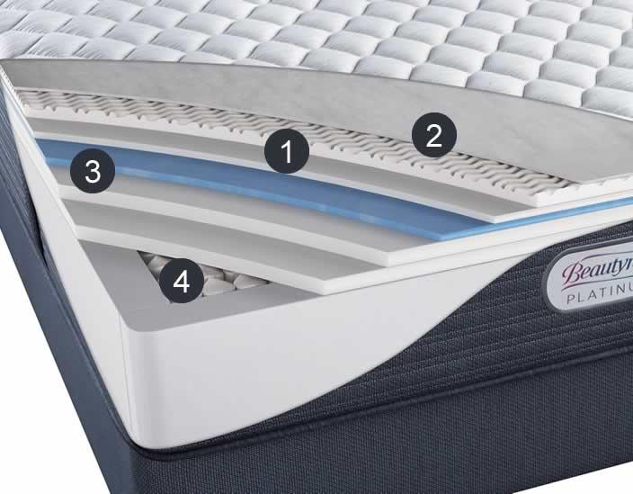 Beautyrest Platinum Features