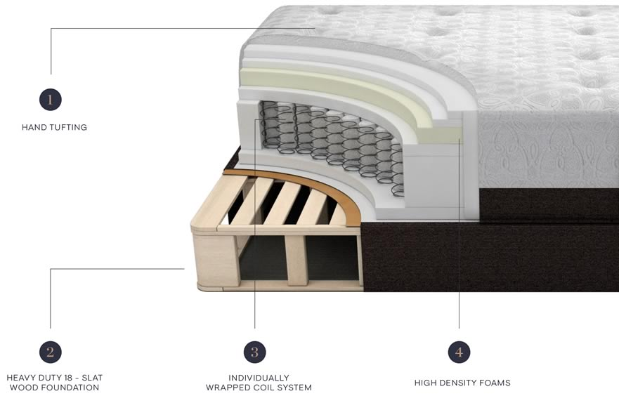 Atlas Mattress Specifications