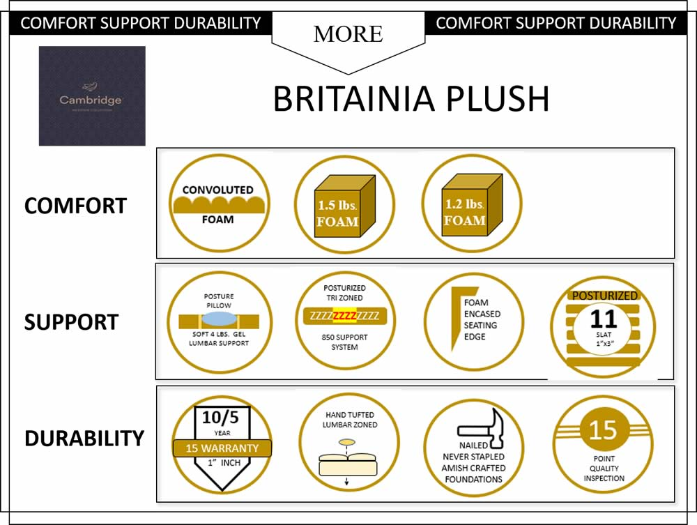 Britainnia Plush Mattress Specs